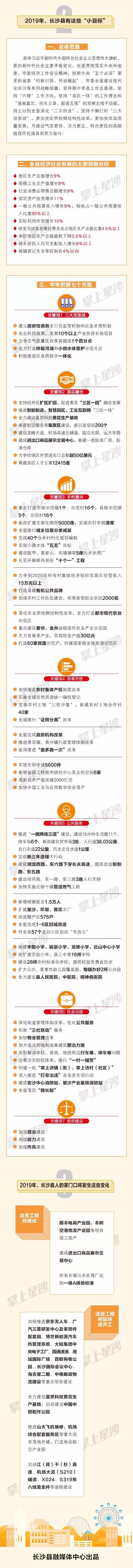 2019年长沙县政府报道图解