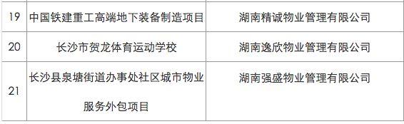 2018长沙物业管理示范小区、大厦、综合项目(名单)