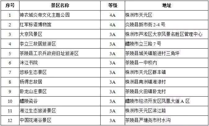 株洲首道门票免费景区名单(12个)
