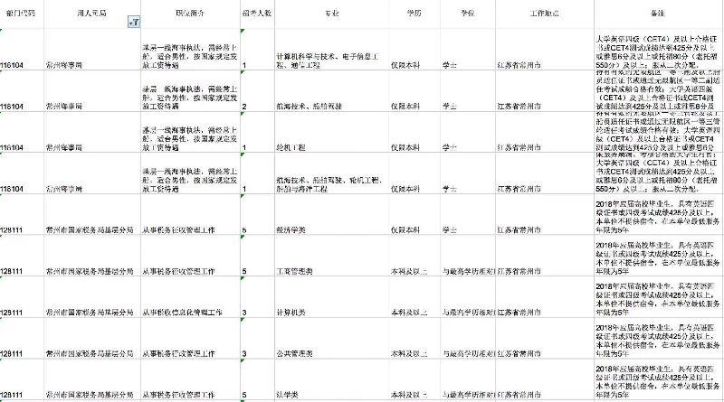 常州2018国家公务员考试职位表