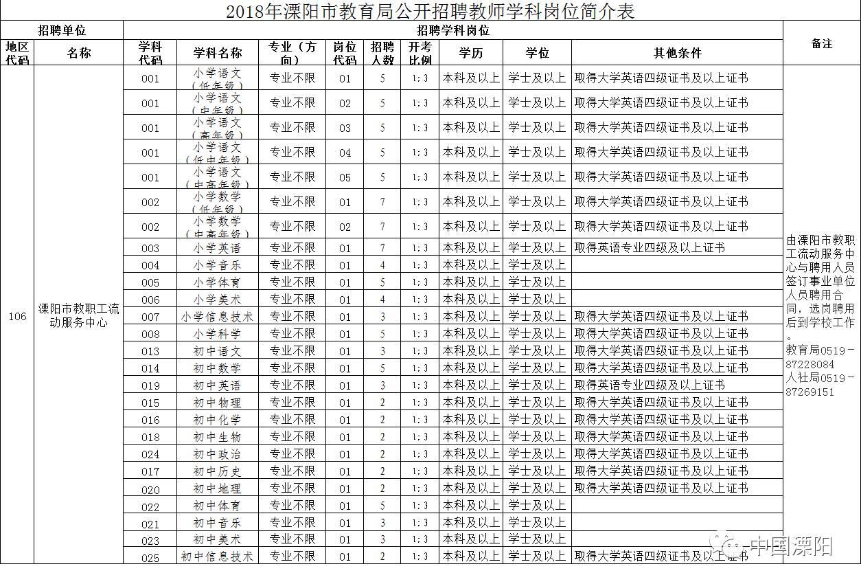 2018年溧阳市教育系统下属事业单位招聘