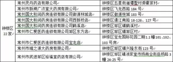 常州新增的定点医疗机构名单(截止至2017年2月7日)