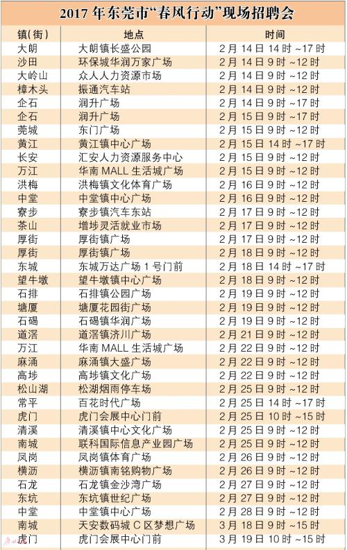 东莞春风行动现场招聘会陆续开始 热门岗位最高