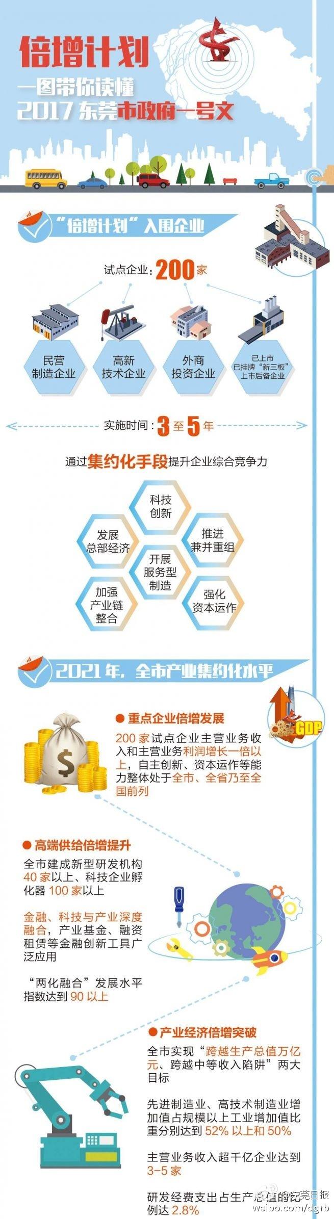 一张图带你读懂东莞市政府一号文
