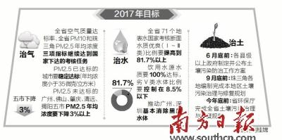 广东今年将分批开展省级环保督察 年内基本淘汰