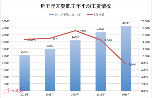 2016东莞市平均工资出炉 职工年平均工资为46242元
