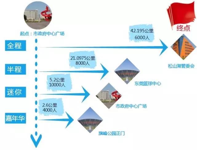 2017东莞马拉松路线图说明