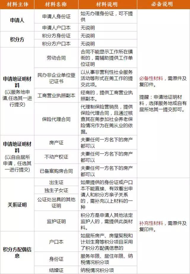 2018年东莞积分入学政策解读:申请条件、材料、