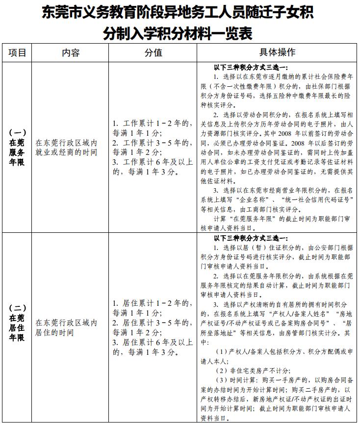 《东莞市义务教育阶段异地务工人员随迁子女积分制入学积分方案》全文