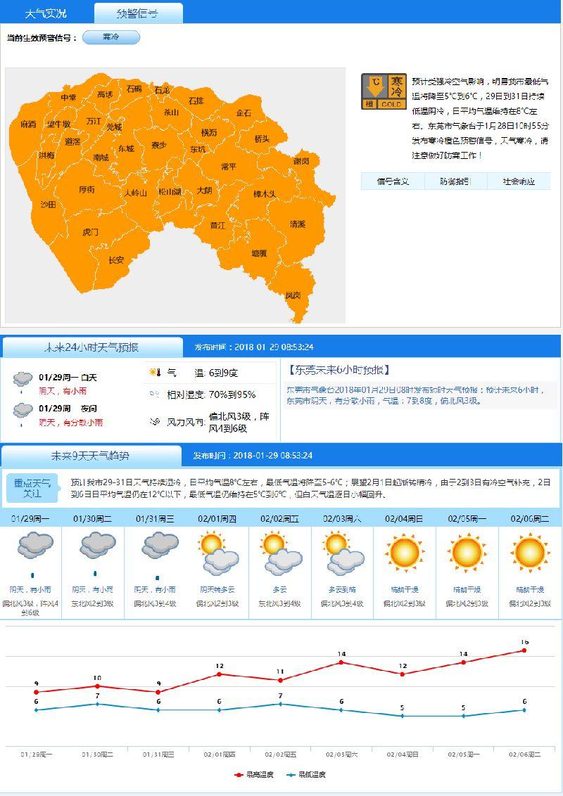 东莞启动寒冷橙色预警信号 最低气温将降至4℃-6