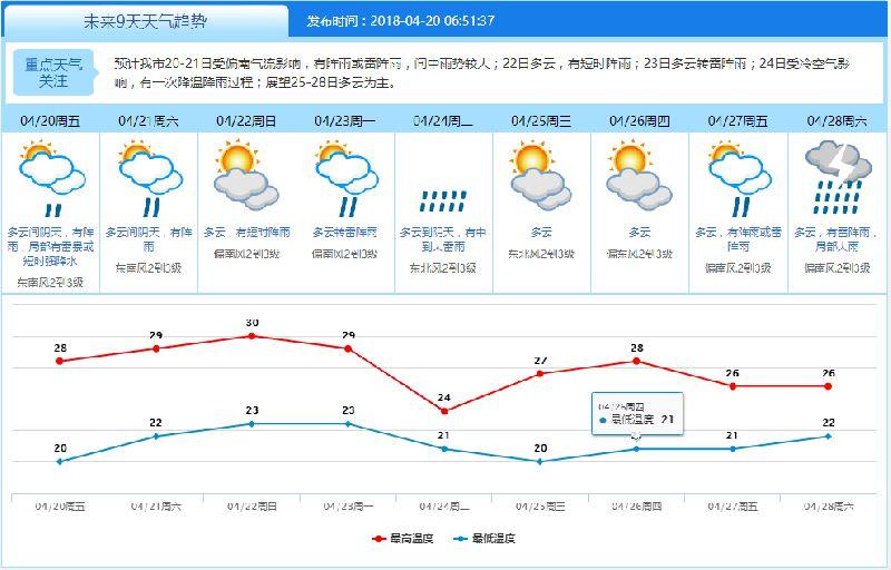 东莞周末有雨水来扰 下周新一轮降温较缓和最低温20℃