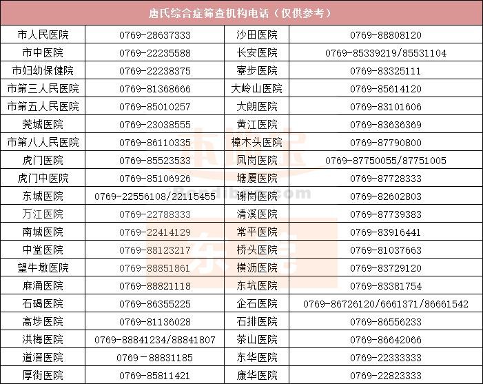 2019东莞两癌筛查及唐氏筛查机构电话