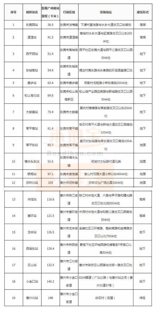 莞惠城轨各站点(地址+行政位置)