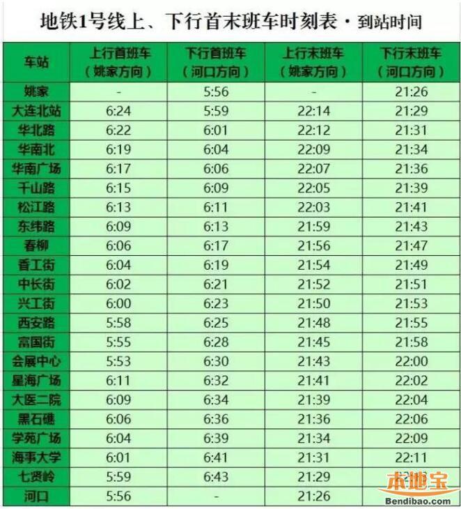 2017大连地铁1号线最新消息(线路图+时刻表+站点+票价)