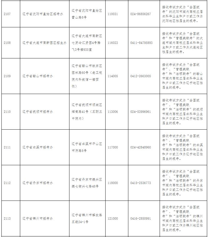 辽宁省2018全国硕士研究生招生考试报考点一览表