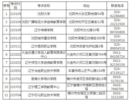 2018全国计算机应用技术证书考试辽宁省考点