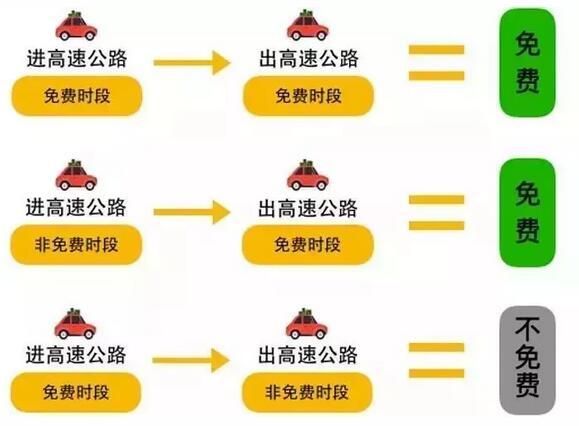 2019年大连清明节高速免费时间