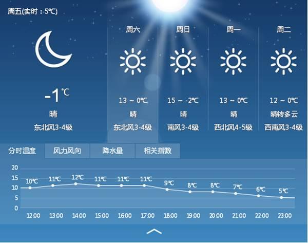 大庆29日未来一周天气预报信息