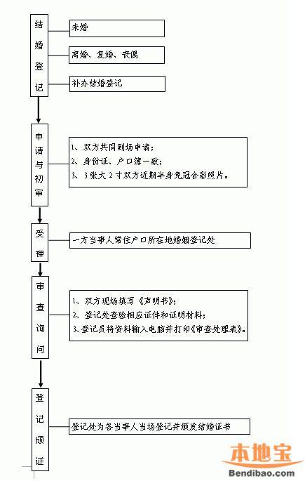 恩施结婚登记程序图