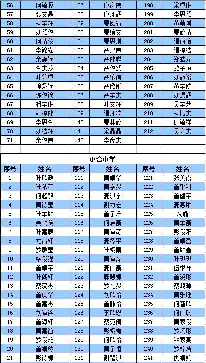 2018高明公办初中第一阶段录取名单