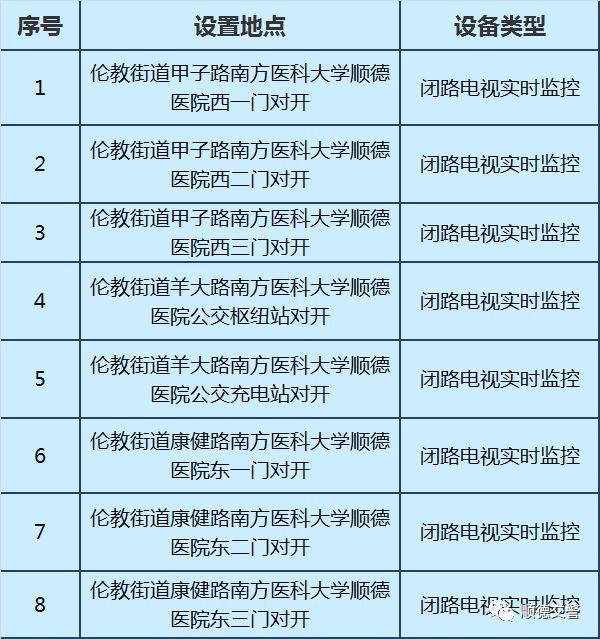 顺德新启用8处电子监控(附详细分布点)