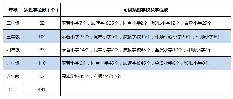 2018年里水镇公办小学转学插班生