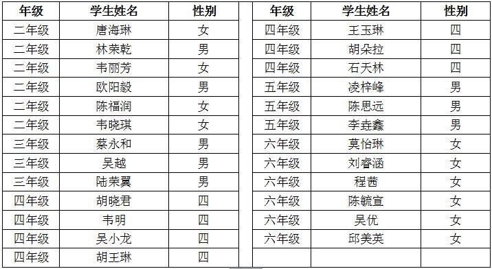 2018年秋季学期大塘镇公办小学转学插班生录取名单