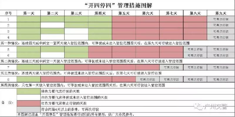 佛山新能源车去广州限行吗?