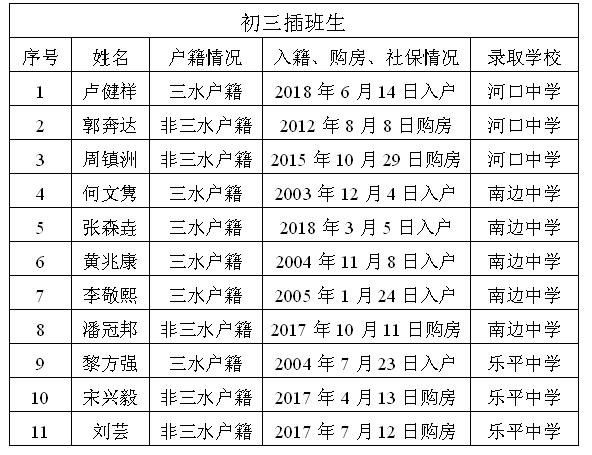 三水区公办初中2018年秋季插班转学录取名单