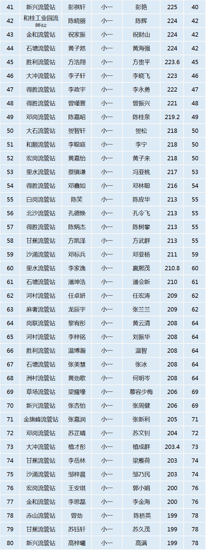 2018年里水镇积分入学录取分数线和名单
