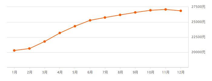 2018福州房价走势(持续更新)