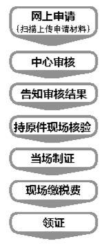 福州不动产网上办事指南