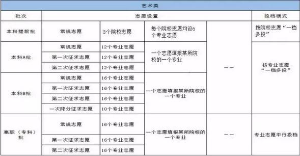 2017福建高考填报志愿系统 流程 时间(艺术生