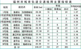 福州市轨道交通规划网(图)