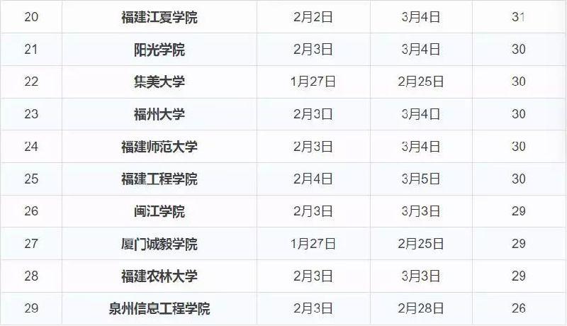 2018年福建省各大高校寒假放假时间思维地理初中导气候图图片