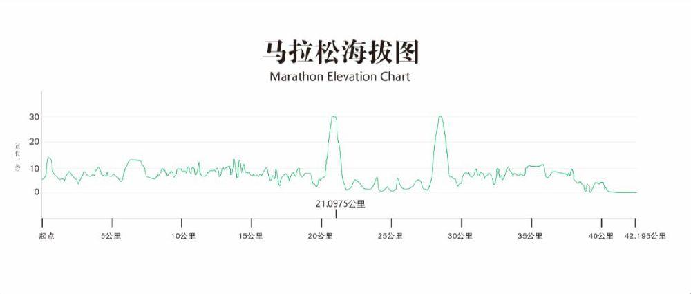 2018福建农信福州国际马拉松线路