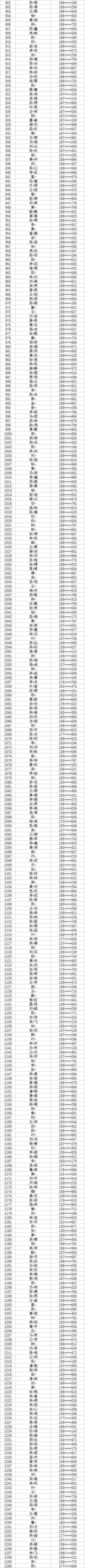 福州数字中国峰会体验区资格名单