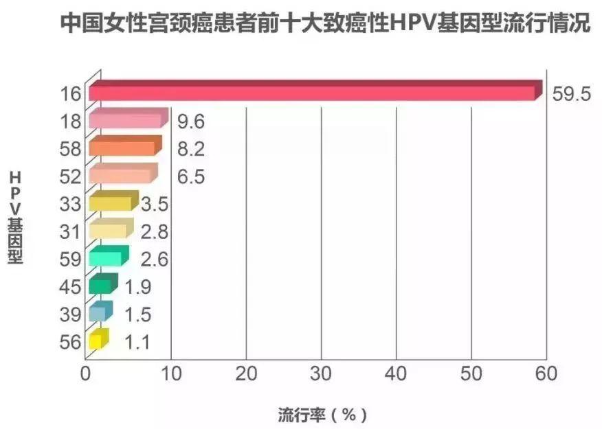 福州HPV宫颈癌疫苗接种指南(时间 地点 费用)