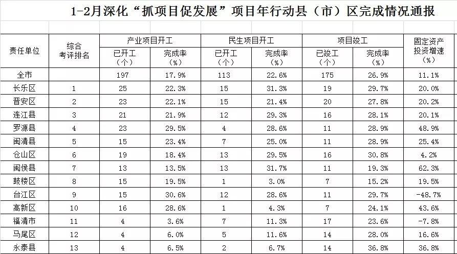 福州晋安区2019年1、2月开工项目情况