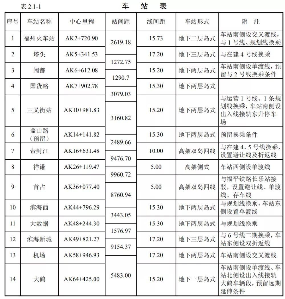 福州滨海快线线路走向(附站点名)