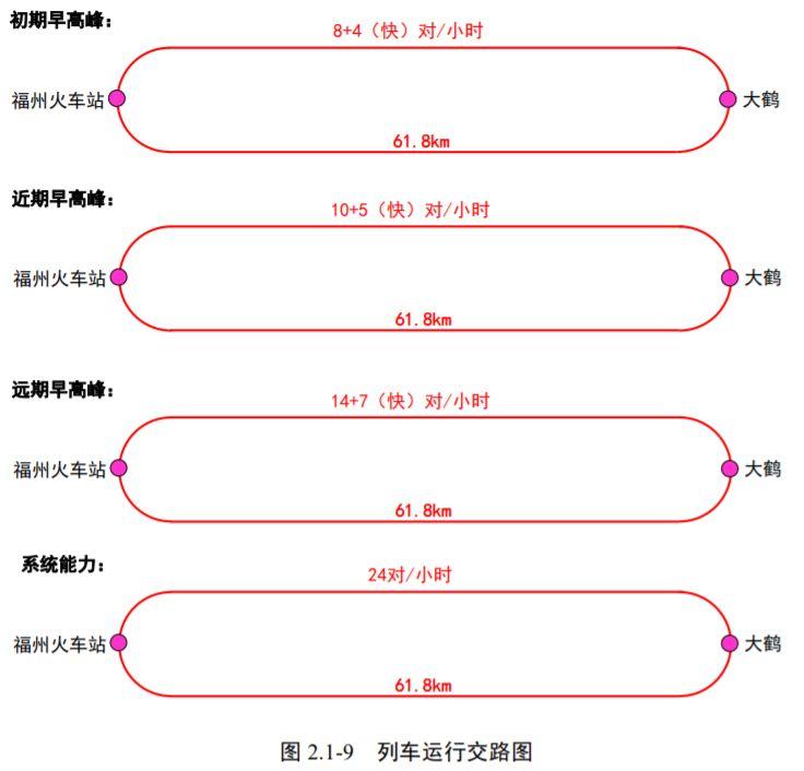 福州滨海快线线路运营时间及车次