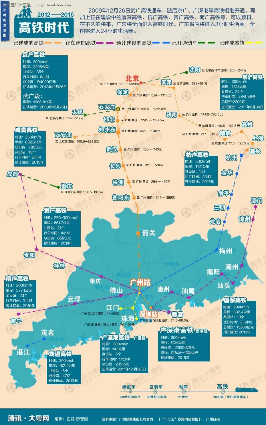 广东高铁规划图