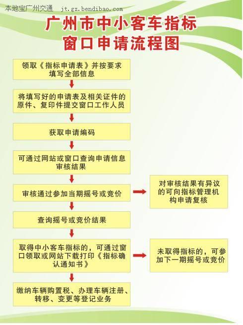 广州市中小客车指标窗口申请流程图