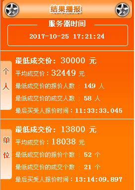 2017年10月广州车牌竞价结果 个人均价28561元