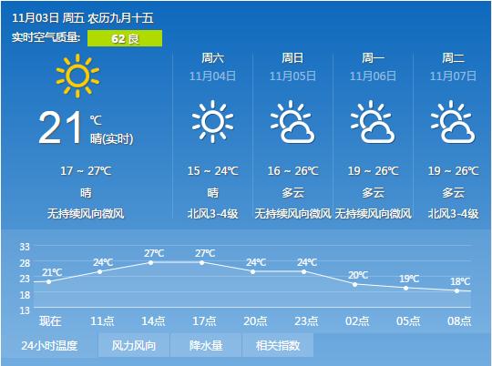 2017年11月3日广州天气预报:晴到多云 17℃~29℃