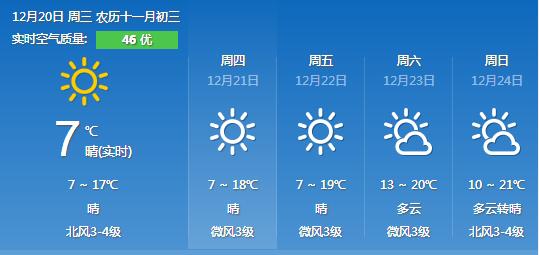 2017年12月20日广州天气预报:晴吹偏北风天 8℃~16℃