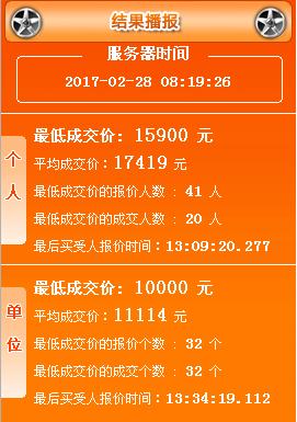 2017年2月广州车牌竞价结果:个人均价17419元