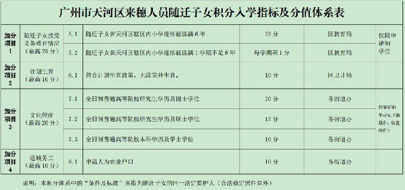 2017广州天河区积分入学指标及分值