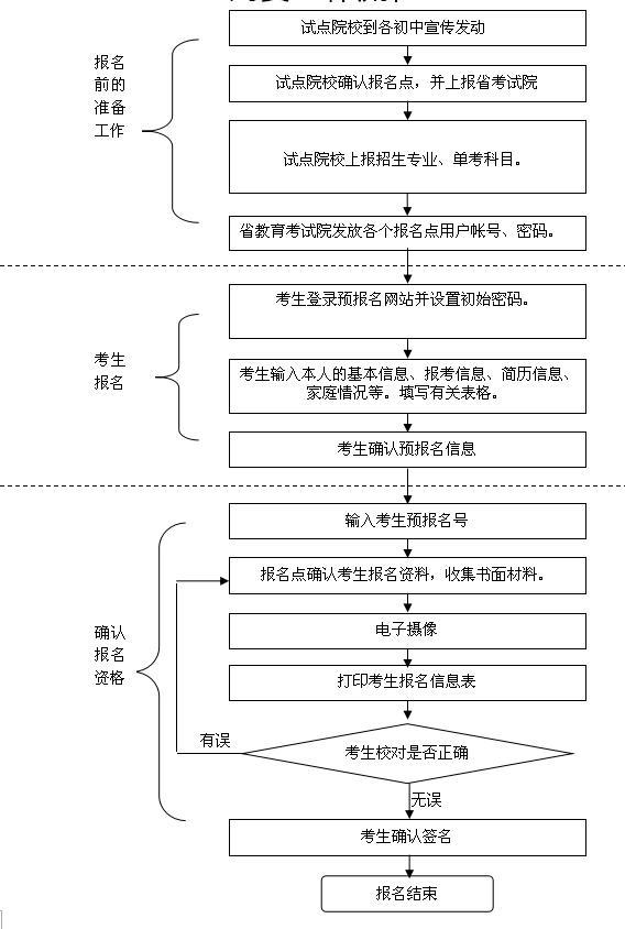 2017广东五年一贯制高职单独招生考试网上报名流程