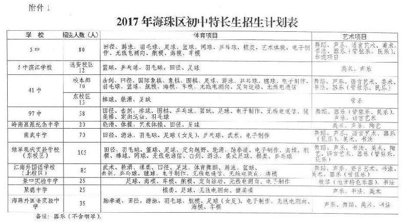 2017年海珠区初中特长生招生计划表